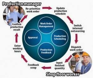 Business workflow